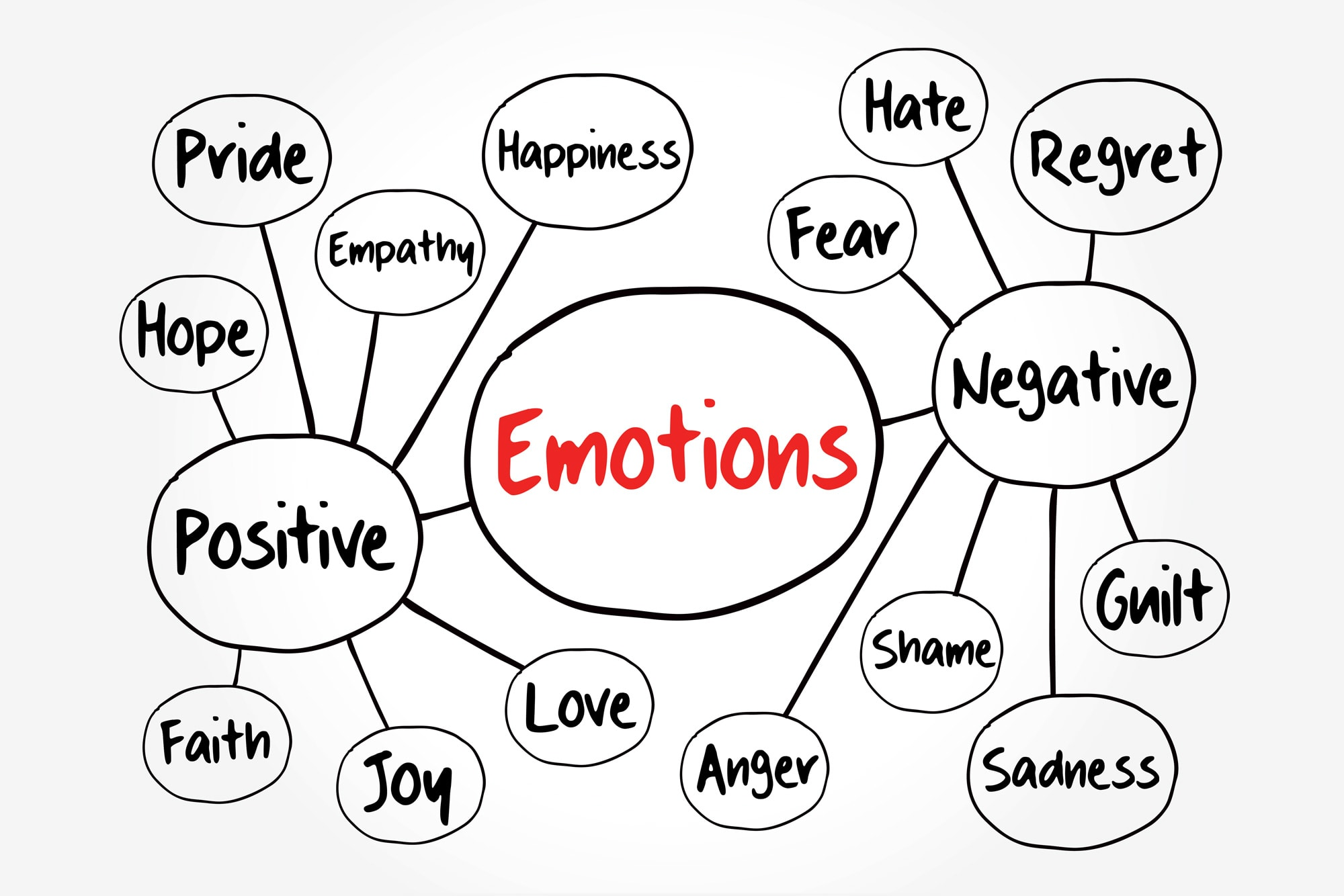 negative and positive emotions